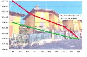 Vendere casa a Serramazzoni.