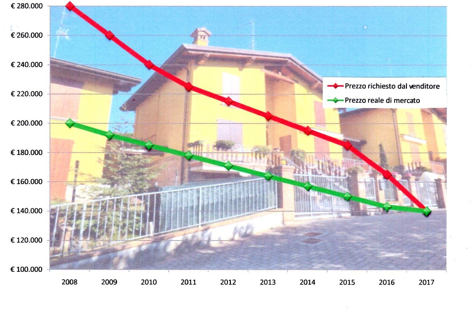 Come vendere casa a Serramazzoni in tempi brevi e al maggior prezzo.